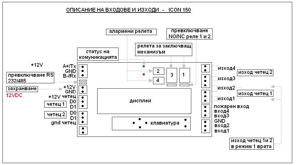 Описание на входовете на iCON150